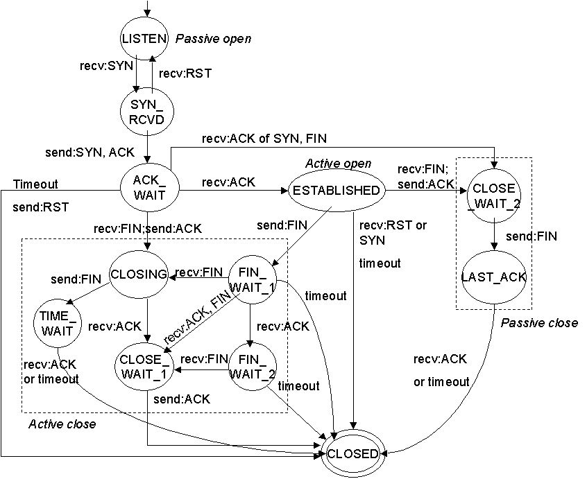 TCP state machine diagram