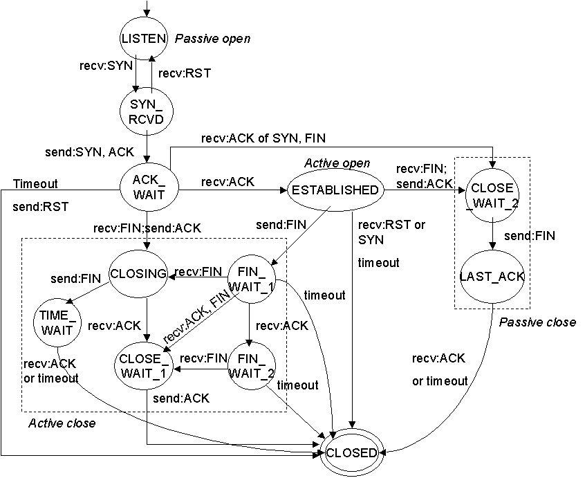 TCP state machine diagram